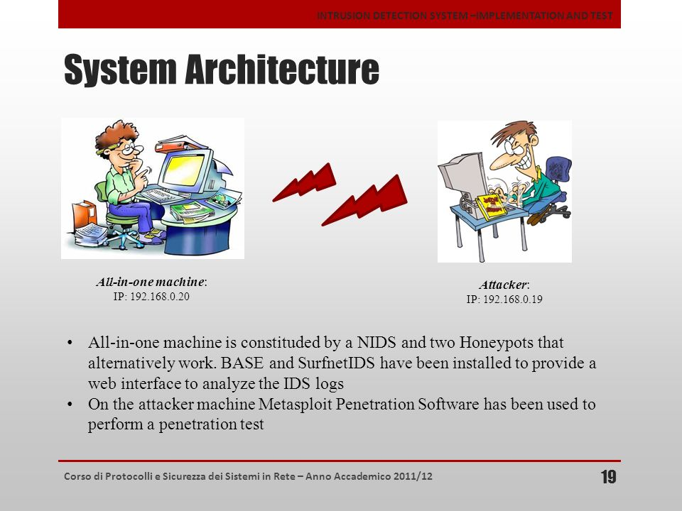 System Architecture All-in-one machine: IP: 192.168.0.20. Attacker: IP: 192.168.0.19.