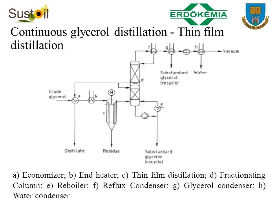 Continuous glycerol distillation - Thin film distillation