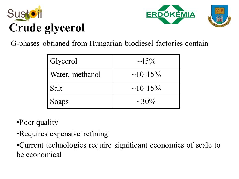 Crude glycerol G-phases obtianed from Hungarian biodiesel factories contain. Glycerol. ~45% Water, methanol.