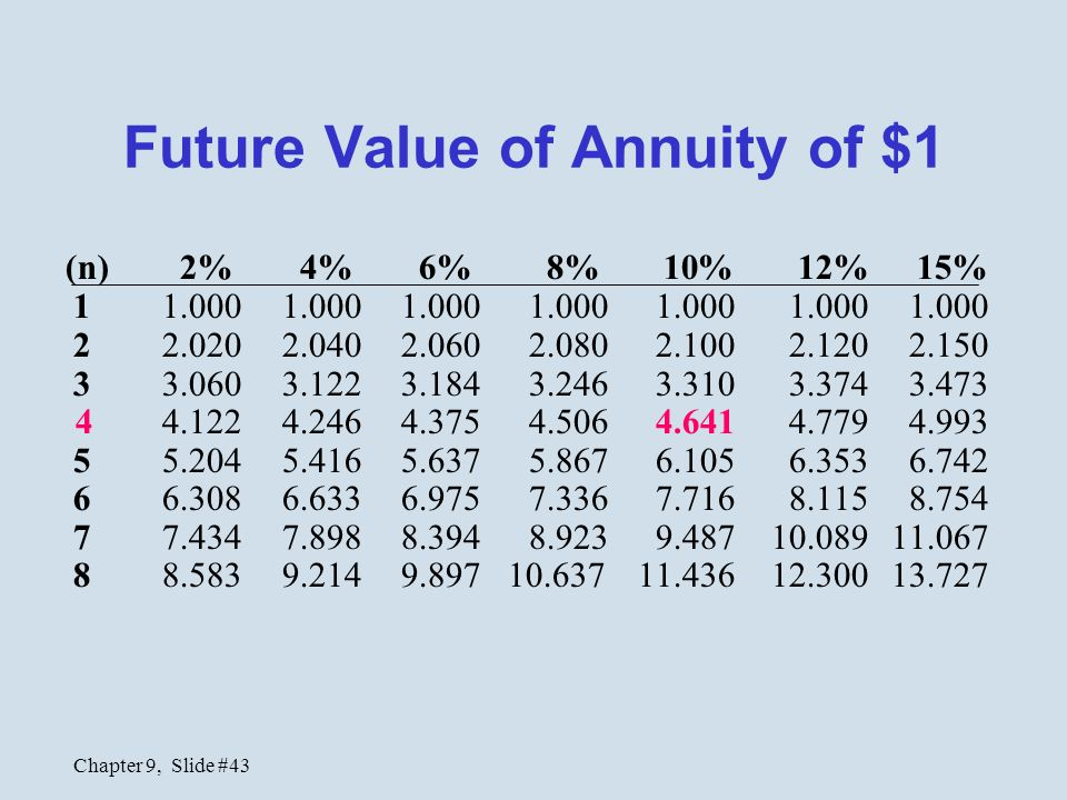 how to find future value of annuity