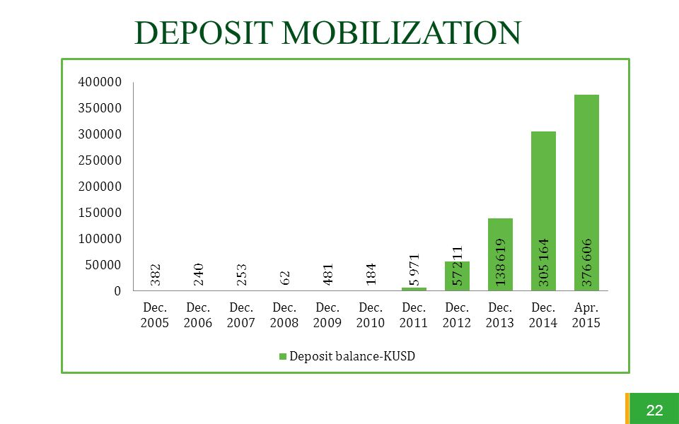 deposit mobilisation Deposit mobilisation by them remains the most important (though not the only) form of mobilisation of savings of the public therefore, to the extent the promotion and mobilisation of savings is a necessary prerequisite for stepping up the rate of economic growth, mobilisation by banks in real terms must be given its due weight.