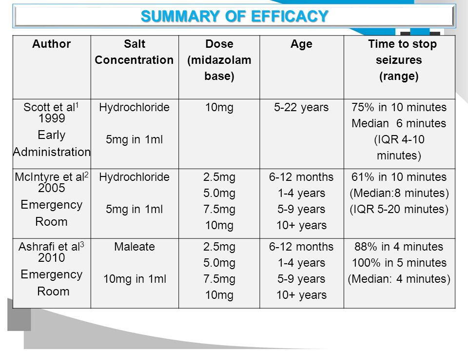 1999 Early Administration 2005 Emergency Room 2010 SUMMARY OF EFFICACY