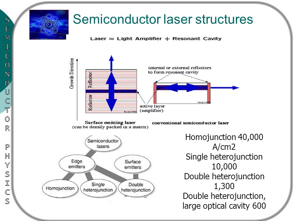 semicondictor laser Power technology, inc manufactures a variety of rugged laser modules with a variety of options and accessories delivering a wide range of output power, operating voltage and operating temperature.