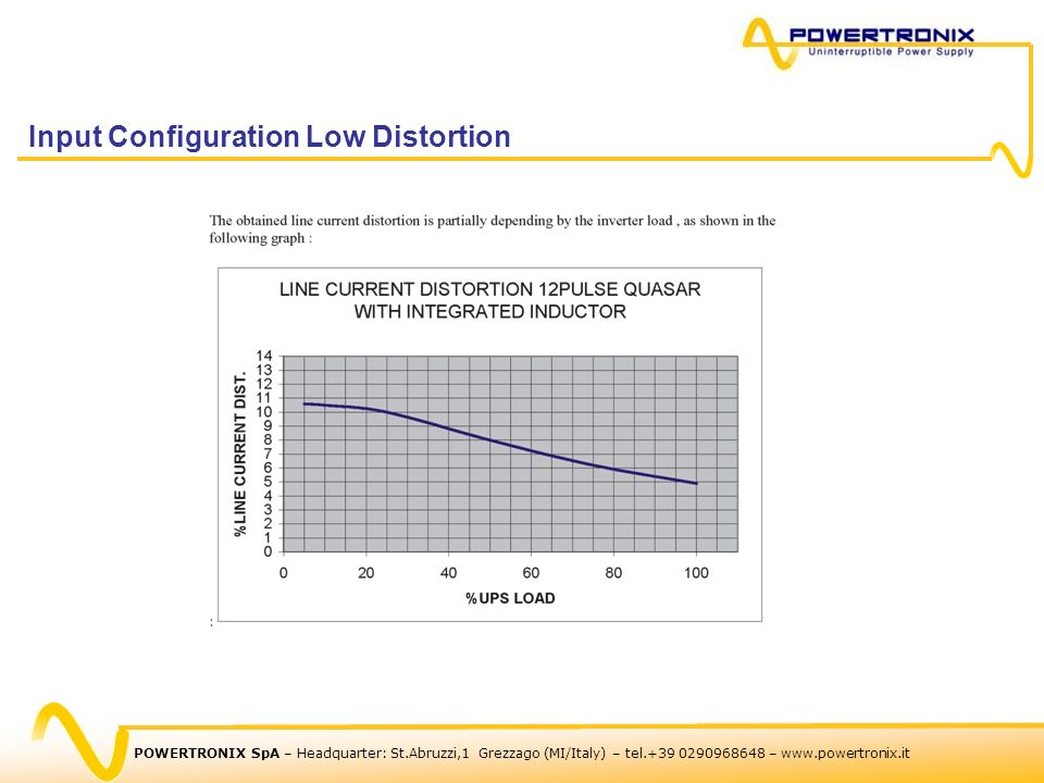 Input Configuration Low Distortion