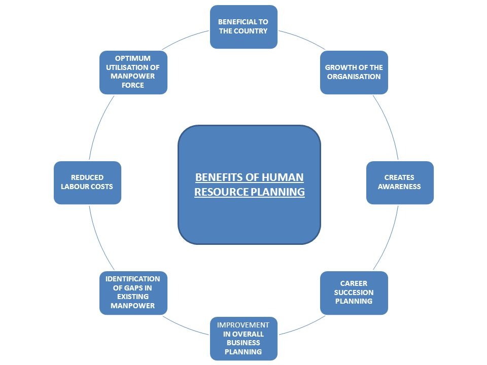 problems of human resource planning pdf