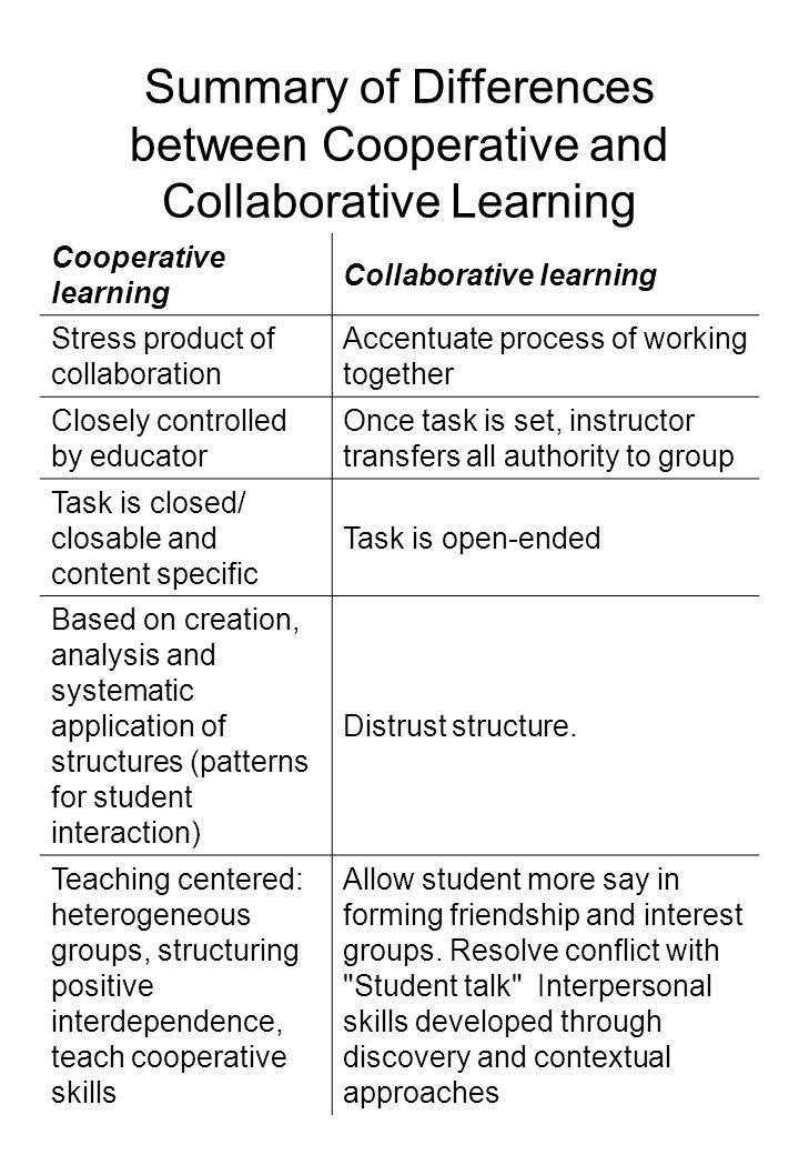 Collaborative Teaching Methods ~ Cooperative learning ppt video online download