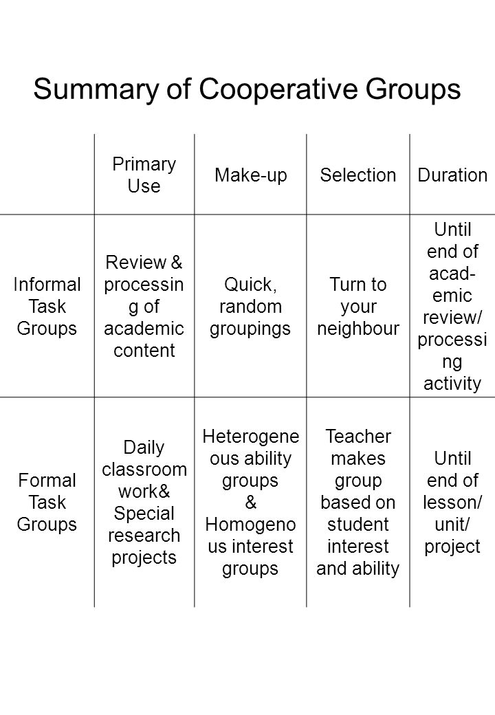 Summary of Cooperative Groups