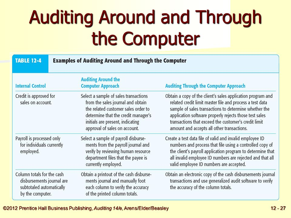 computerized auditing How can computer audit software be useful in the audit of an ais what is the  nature and scope of an operational audit foster school of business acctg  320.