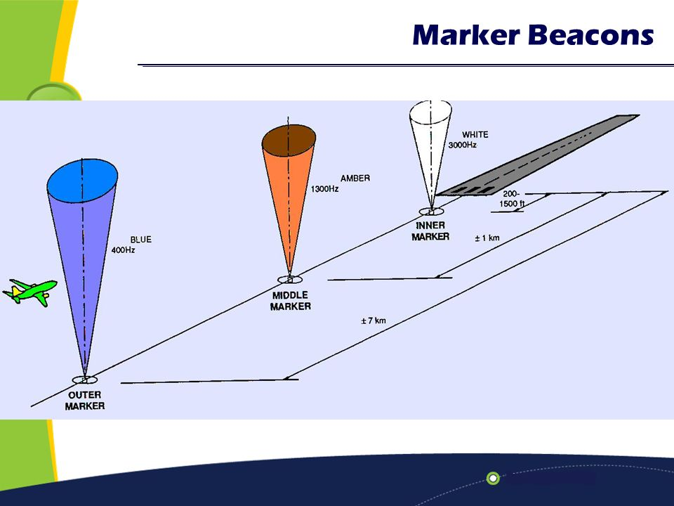 Lecture 8 Instrument Landing System Ils Ppt Video