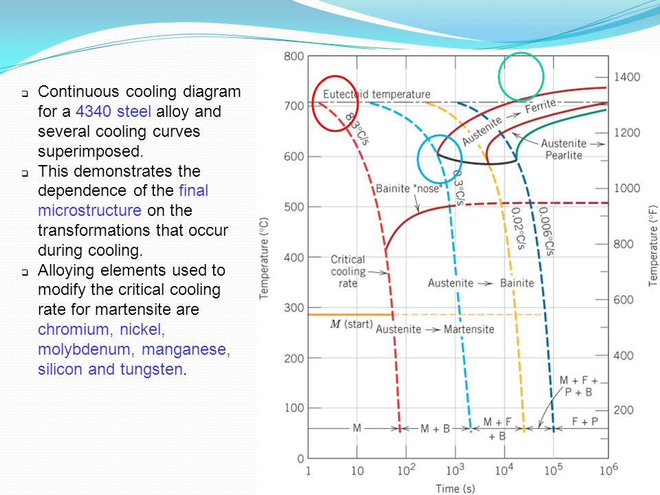 Phase transformations in metals ppt download c11f29 continuous cooling diagram for a 4340 steel alloy and several cooling curves superimposed ccuart Image collections