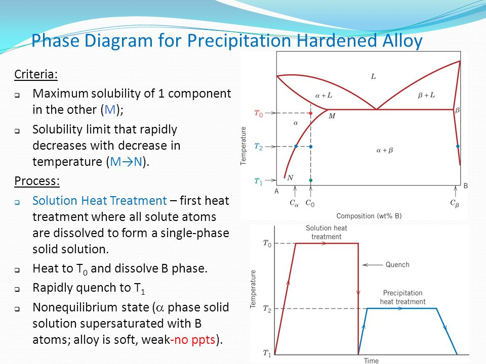 Phase Transformations in Metals - ppt download