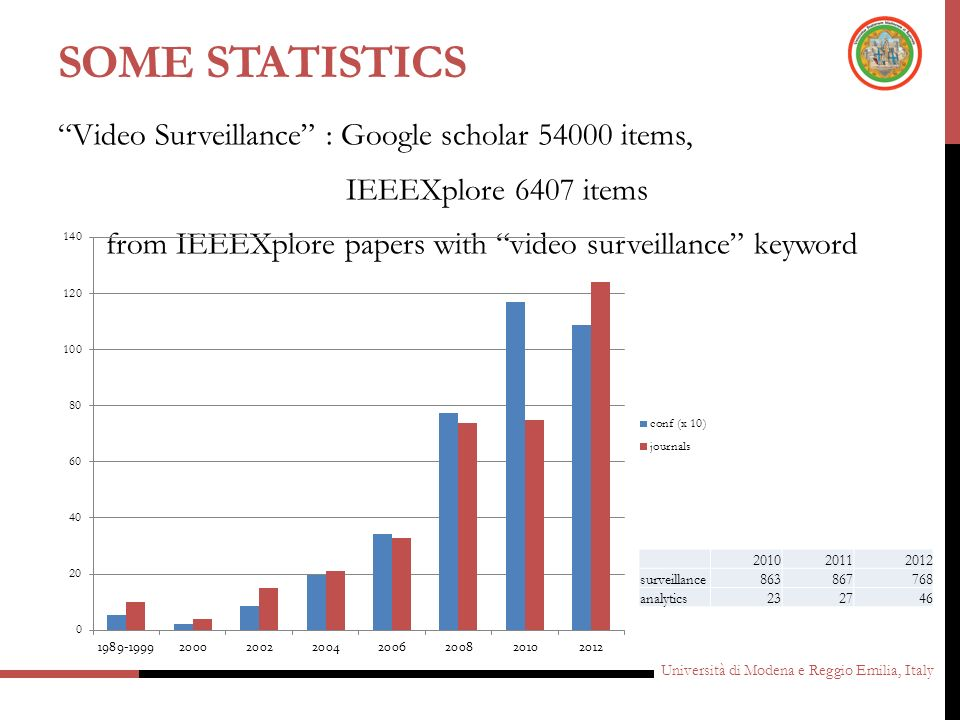 Some statistics Video Surveillance : Google scholar 54000 items, IEEEXplore 6407 items from IEEEXplore papers with video surveillance keyword