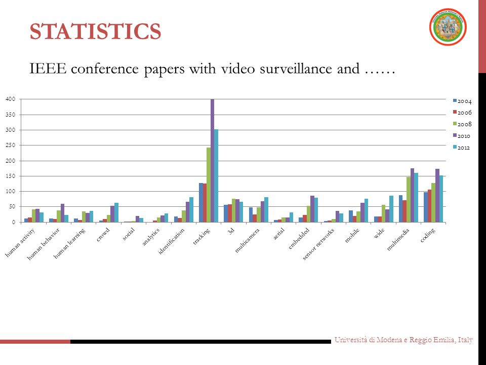 statistics IEEE conference papers with video surveillance and ……