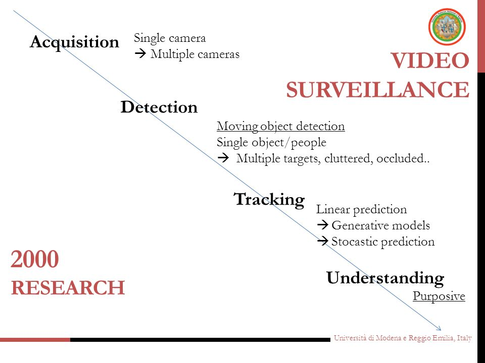 2000 VideO Surveillance Research Acquisition Detection Tracking