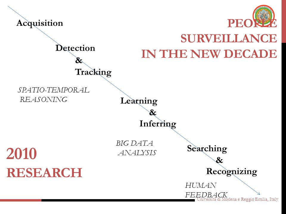 PEOPLE Surveillance in the new decade