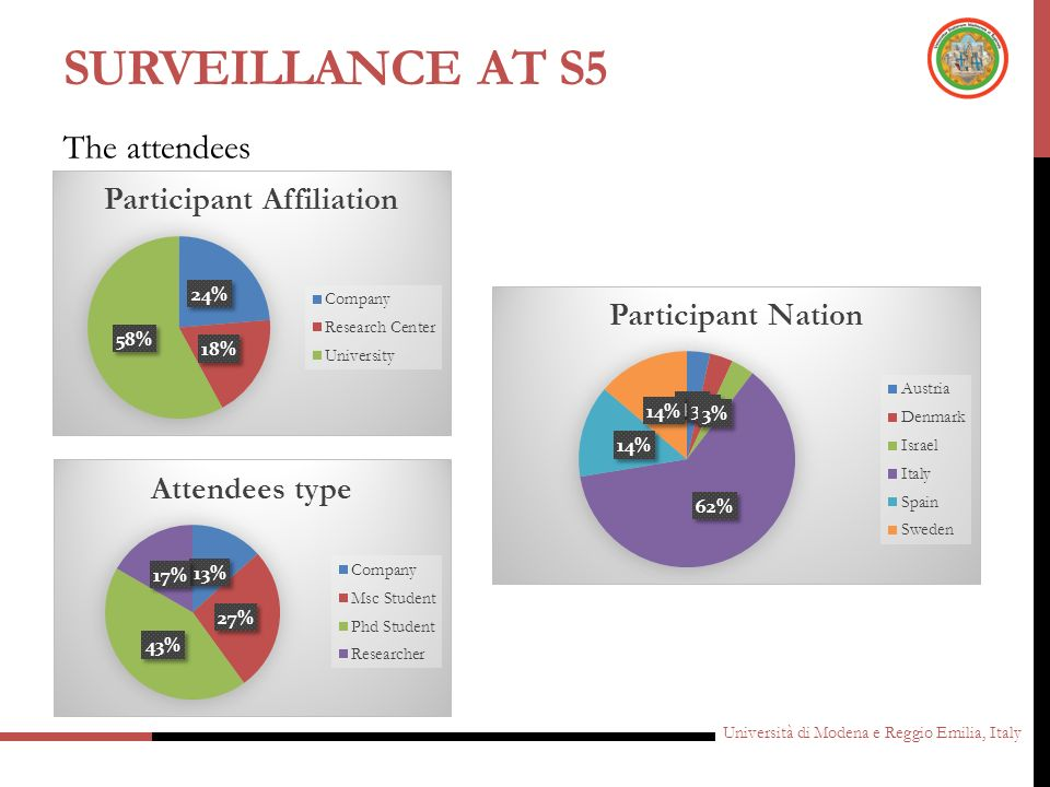 SURVEILLANCE aT S5 The attendees