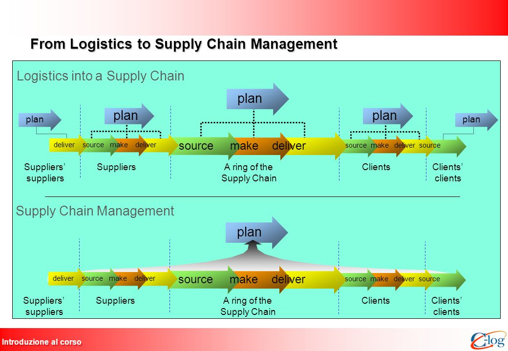 From Logistics to Supply Chain Management