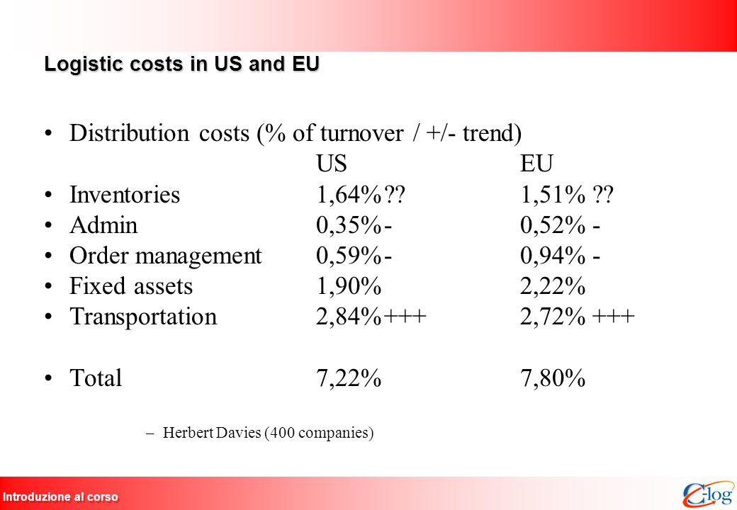 Logistic costs in US and EU