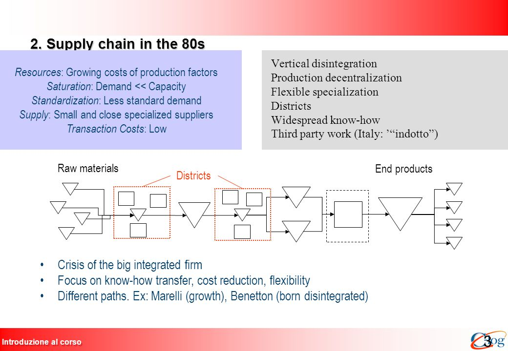 2. Supply chain in the 80s Crisis of the big integrated firm