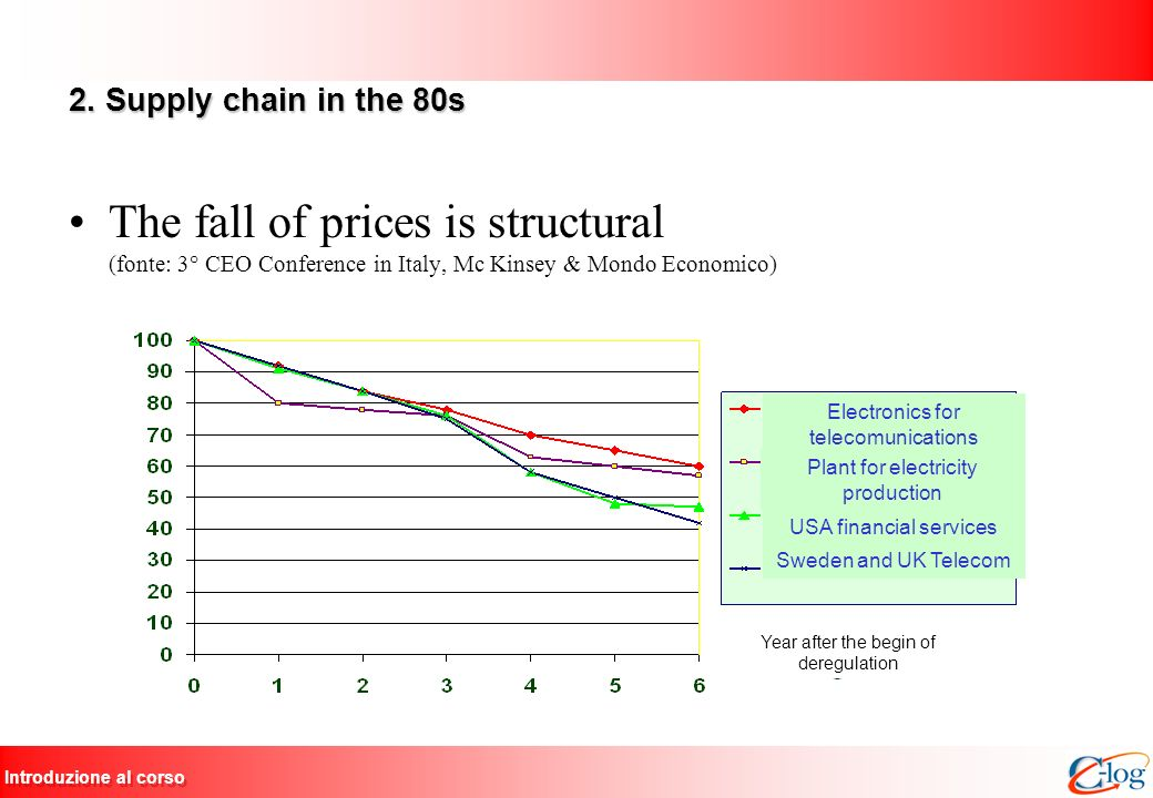 2. Supply chain in the 80s The fall of prices is structural (fonte: 3° CEO Conference in Italy, Mc Kinsey & Mondo Economico)