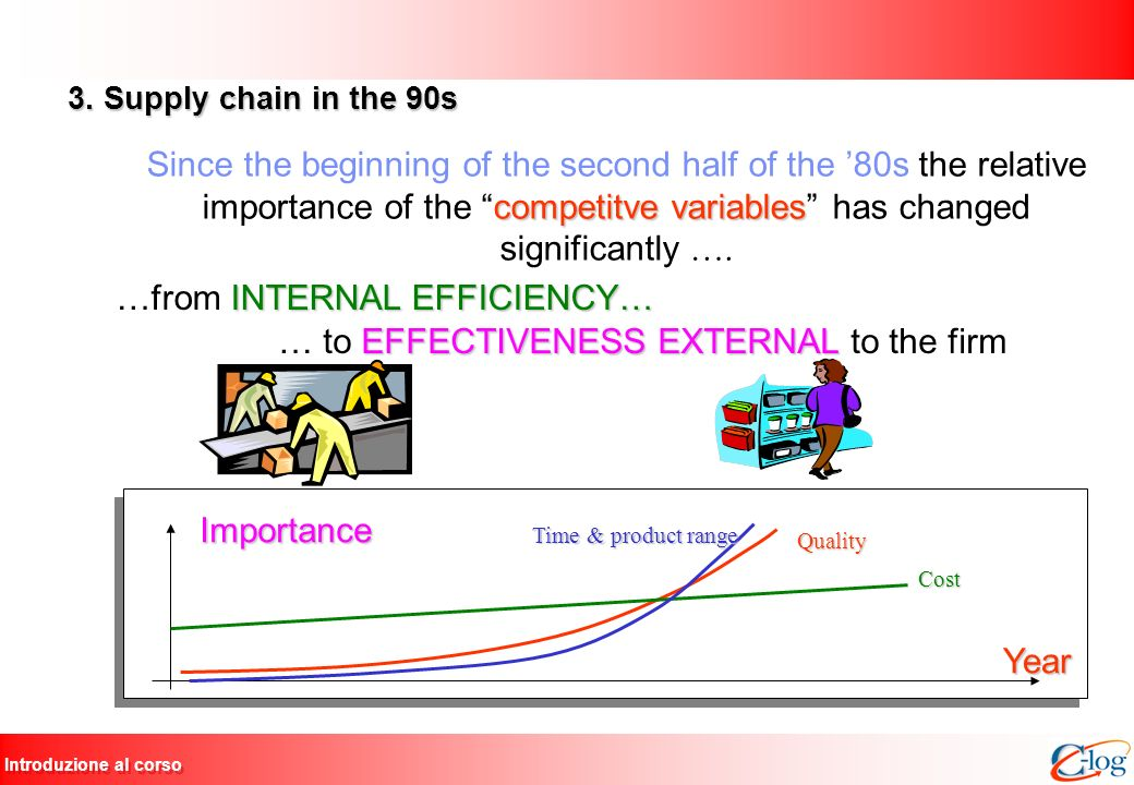 …from INTERNAL EFFICIENCY… … to EFFECTIVENESS EXTERNAL to the firm