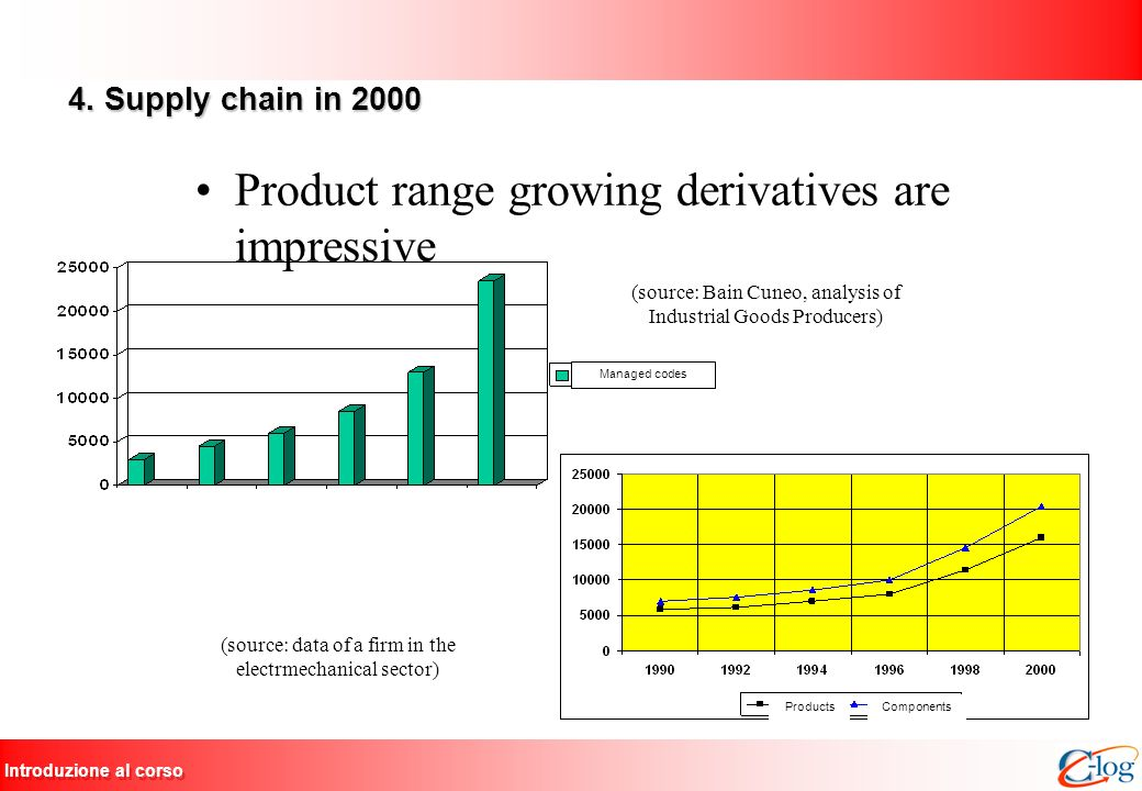Product range growing derivatives are impressive