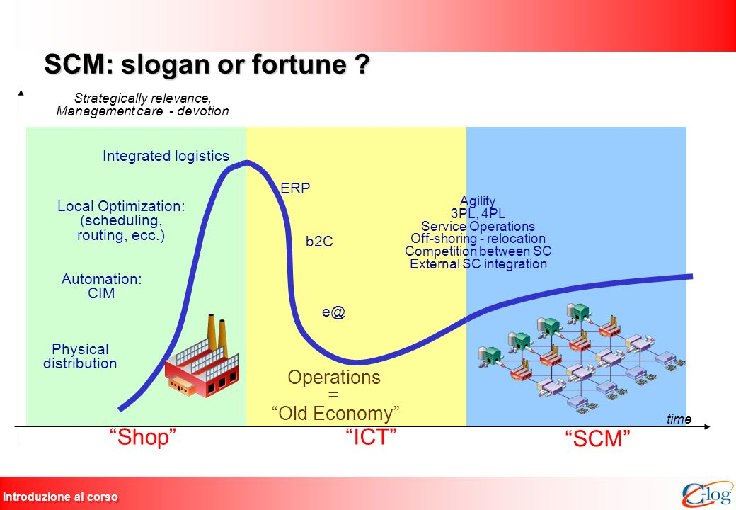 SCM: slogan or fortune Shop ICT SCM Operations = Old Economy