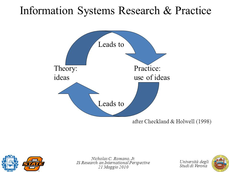 Information Systems Research & Practice
