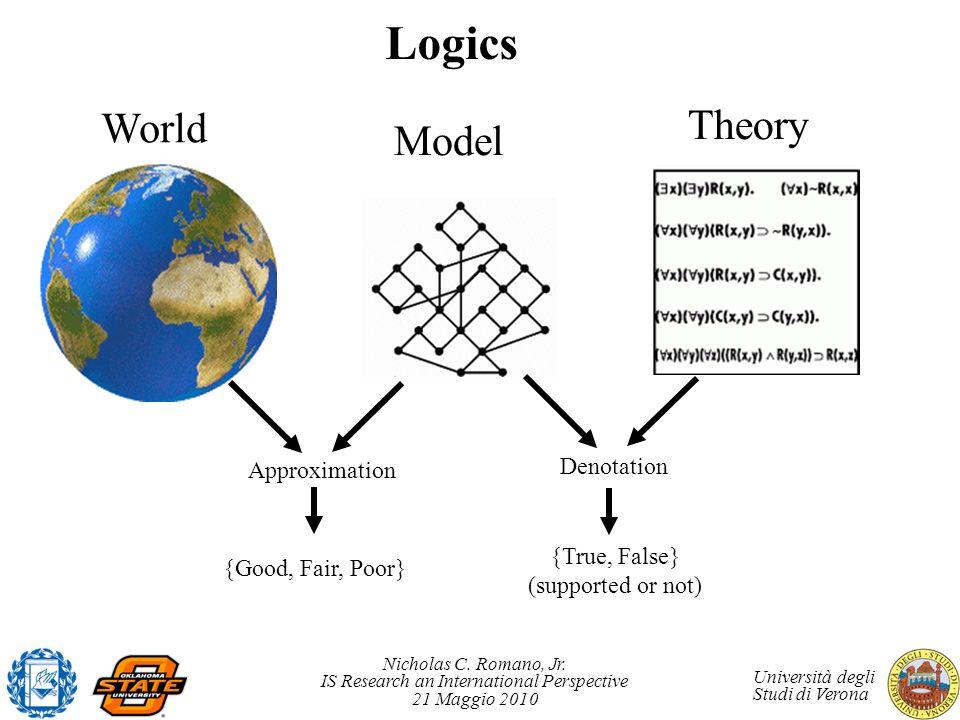 Logics Theory World Model Denotation Approximation {True, False}