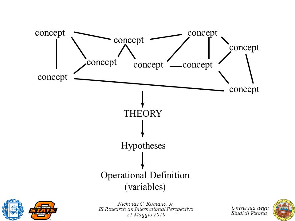 Operational Definition (variables)