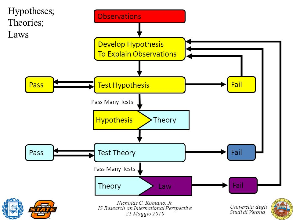 Hypotheses; Theories; Laws Observations Develop Hypothesis