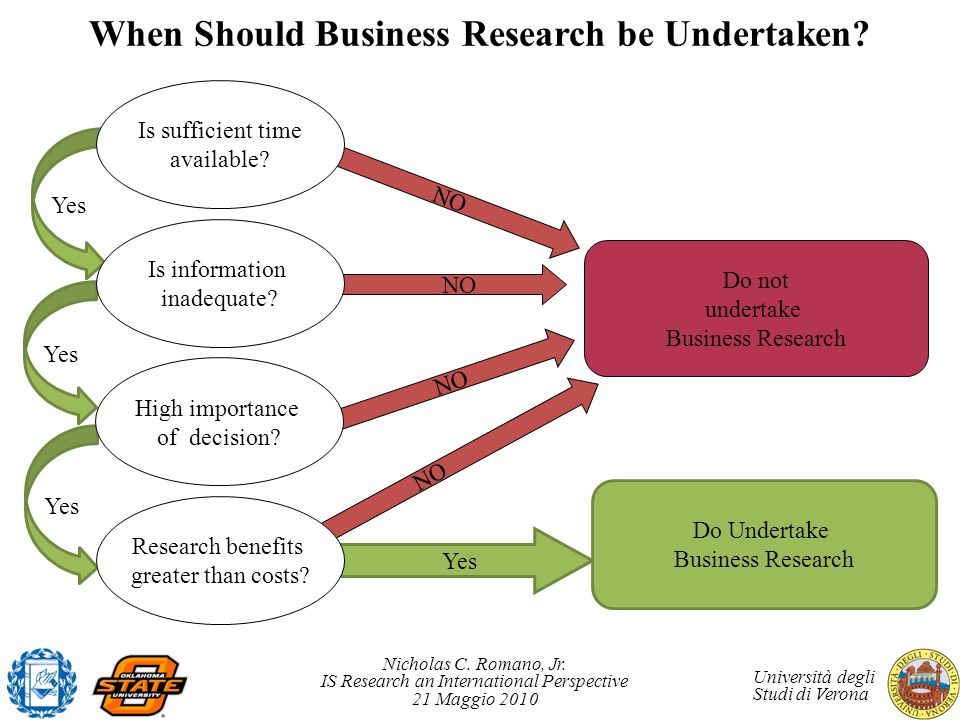 When Should Business Research be Undertaken