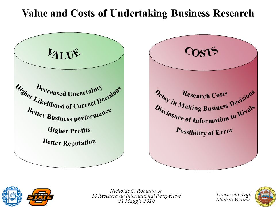 Value and Costs of Undertaking Business Research