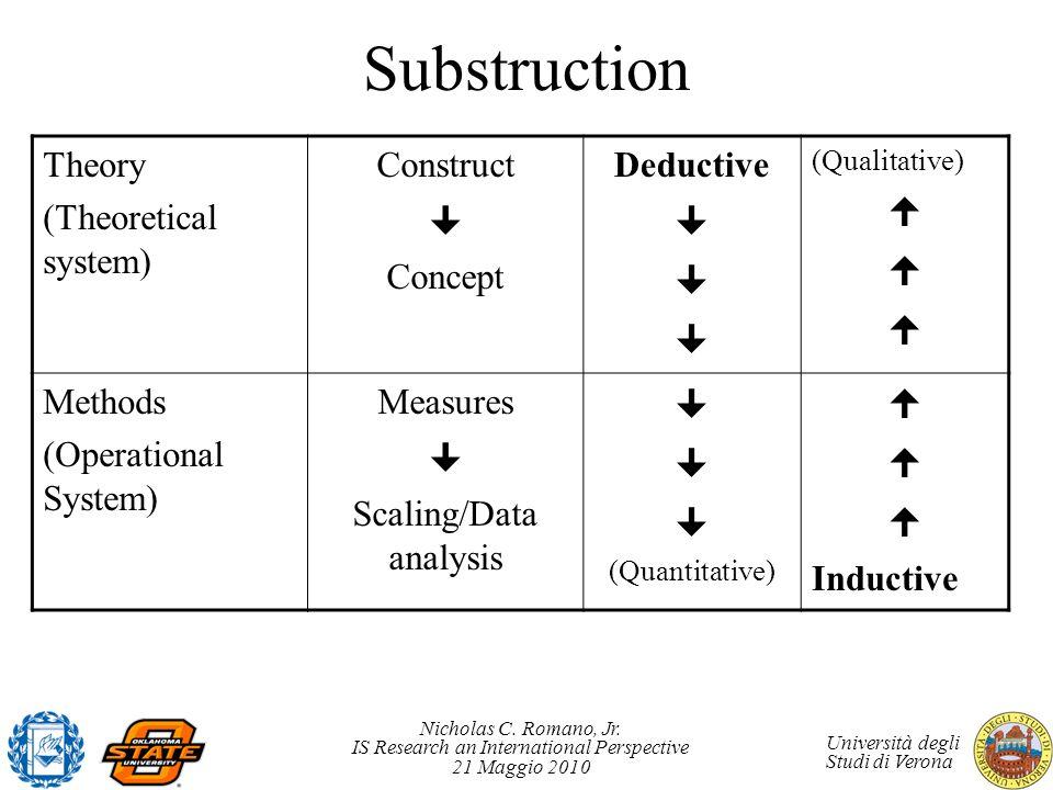 Scaling/Data analysis