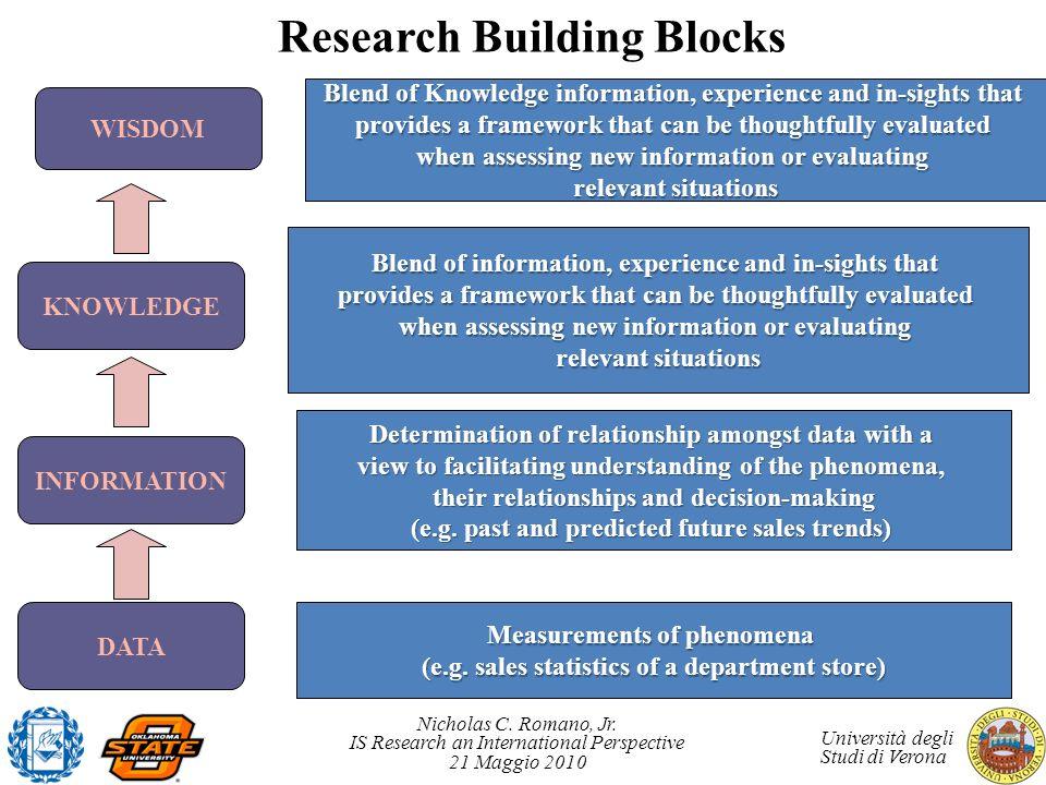 Research Building Blocks