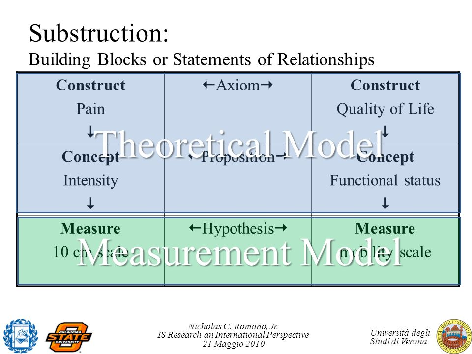 Substruction: Building Blocks or Statements of Relationships
