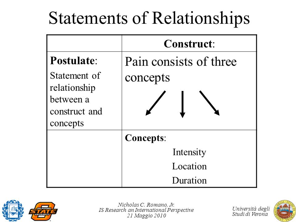 Statements of Relationships