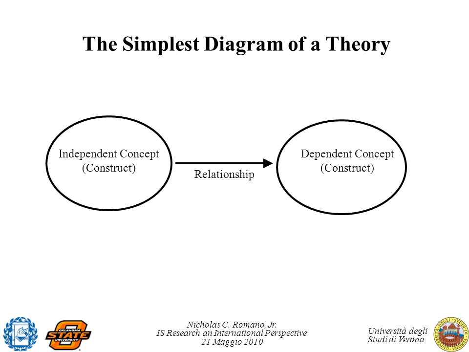 The Simplest Diagram of a Theory