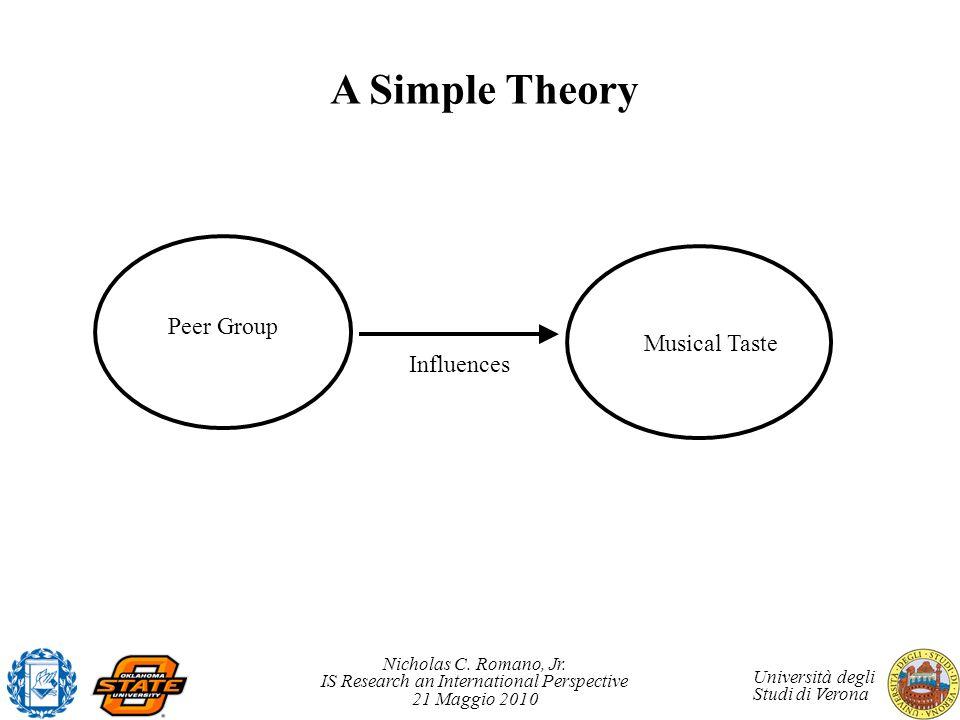 A Simple Theory Peer Group Musical Taste Influences