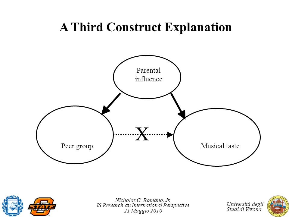 A Third Construct Explanation