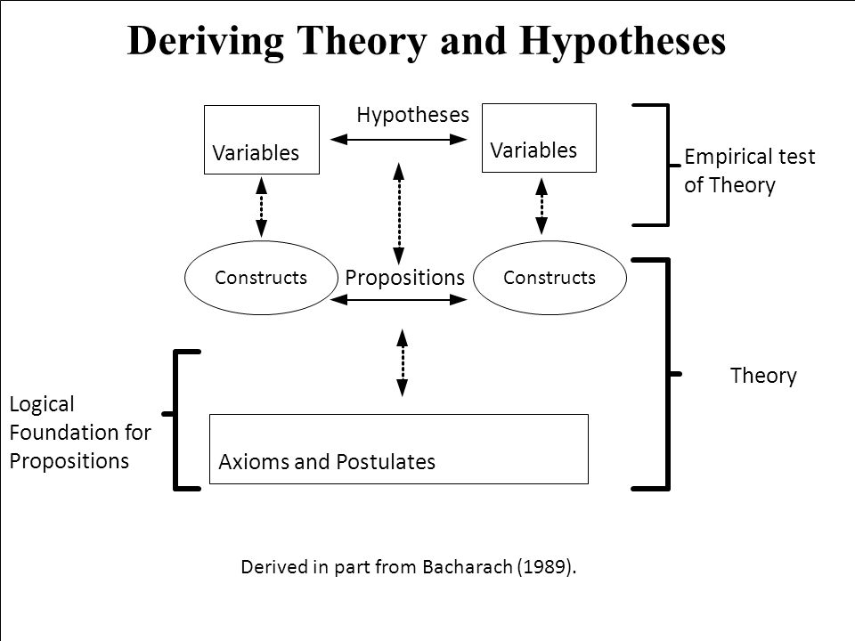 Deriving Theory and Hypotheses