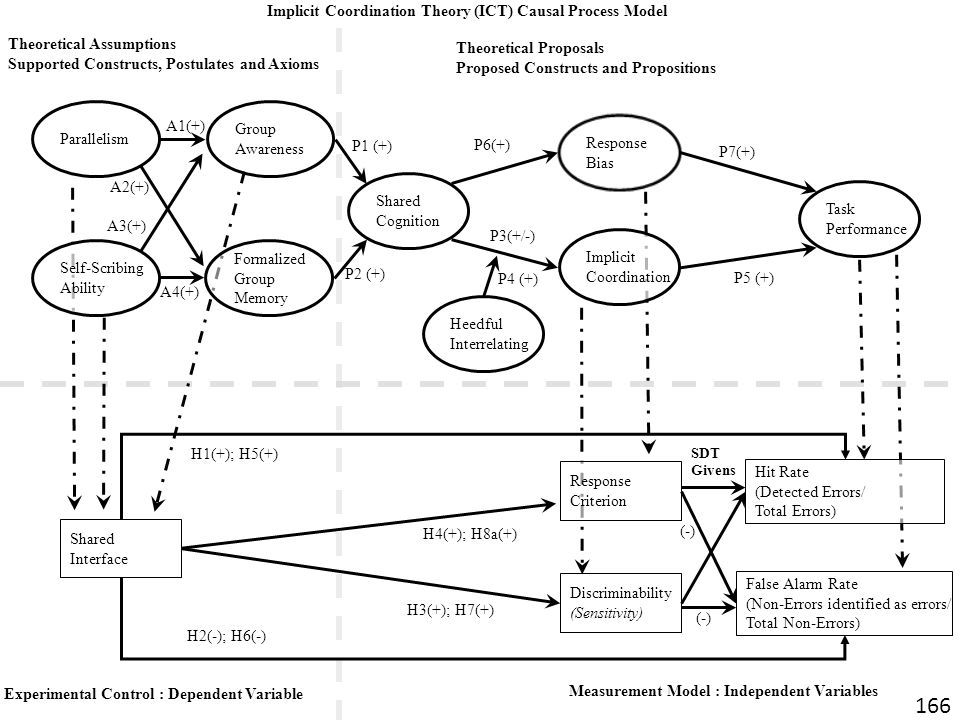 Implicit Coordination Theory (ICT) Causal Process Model