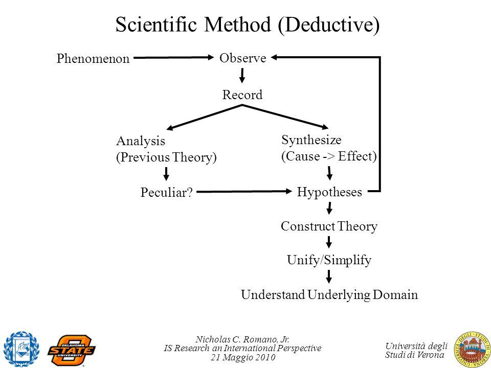 Scientific Method (Deductive)