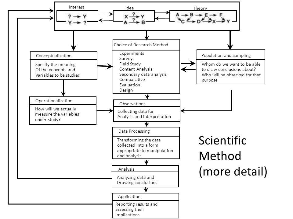 Scientific Method (more detail)