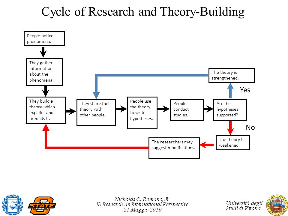 Cycle of Research and Theory-Building
