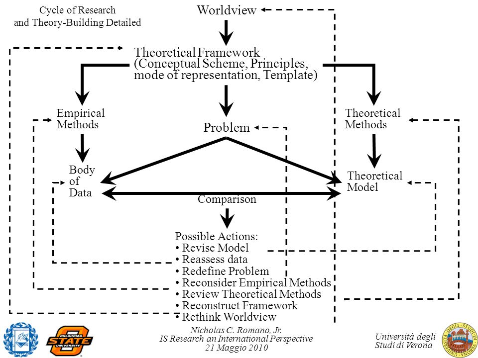 Cycle of Research and Theory-Building Detailed