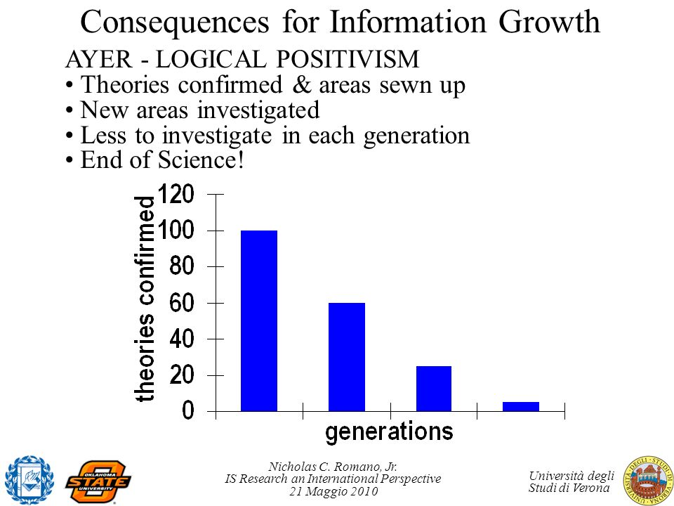 Consequences for Information Growth
