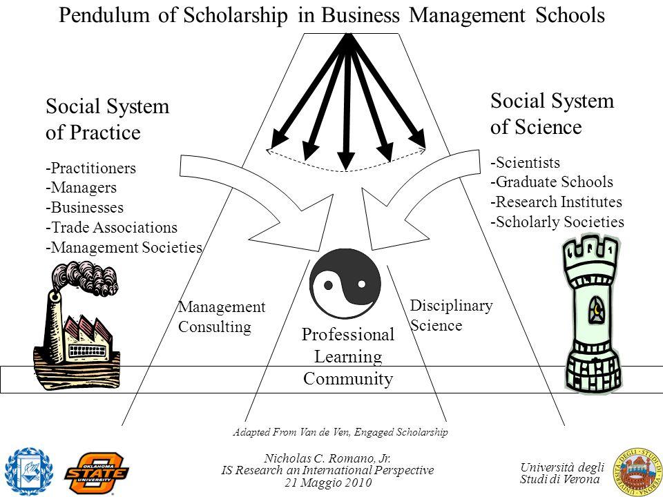 Pendulum of Scholarship in Business Management Schools