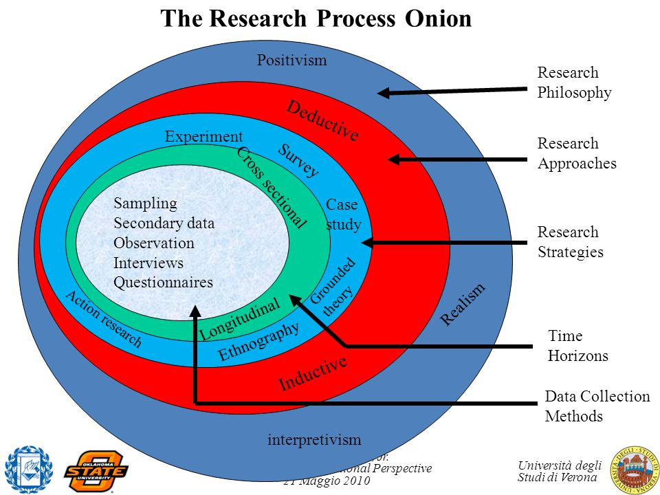 The Research Process Onion