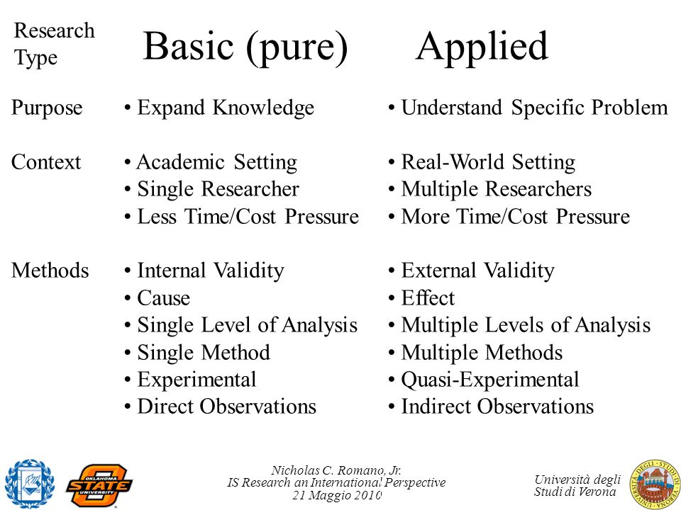 Basic (pure) Applied Research Type Purpose Context Methods